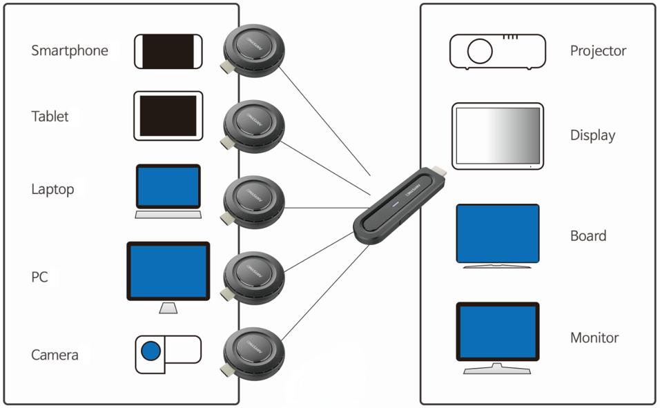 Anysync  Audio Visual Installation